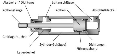 Aufbau Eines Zylinders