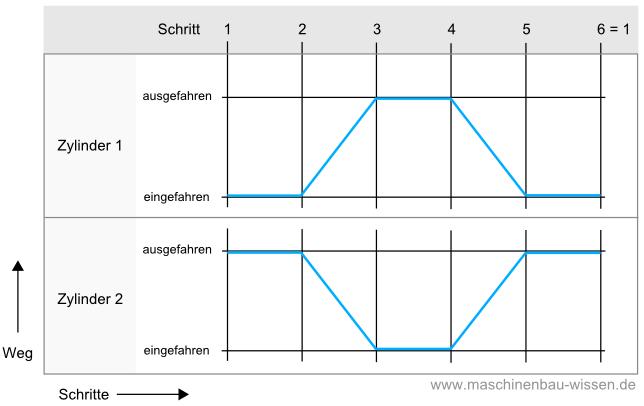 Beste Drei Wege Diagramm Zeitgenössisch - Elektrische ...